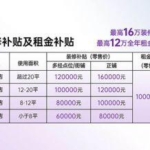 喜雾发布最新招商政策:12个月租金,16万装修!